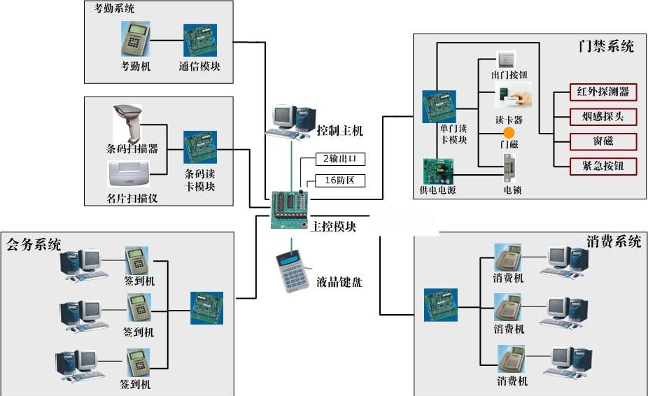 智能大厦门禁一卡通趋势与功能剖解-上海澜孚开关电源